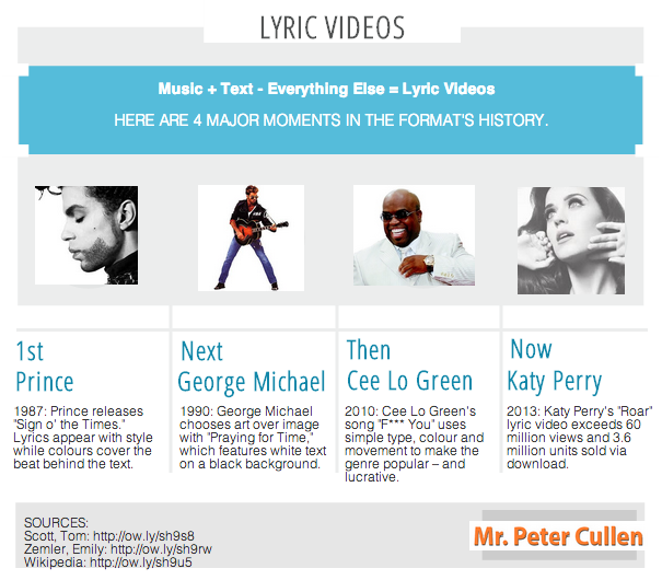lyric videos infographic